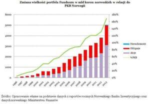 Norweski-fundusz-naftowy