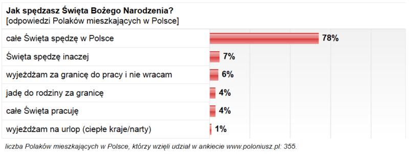 wykres-2-Swieta-w-Polsce-i-na-emigracji