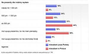 wykres-3-Swieta-w-Polsce-i-na-emigracji