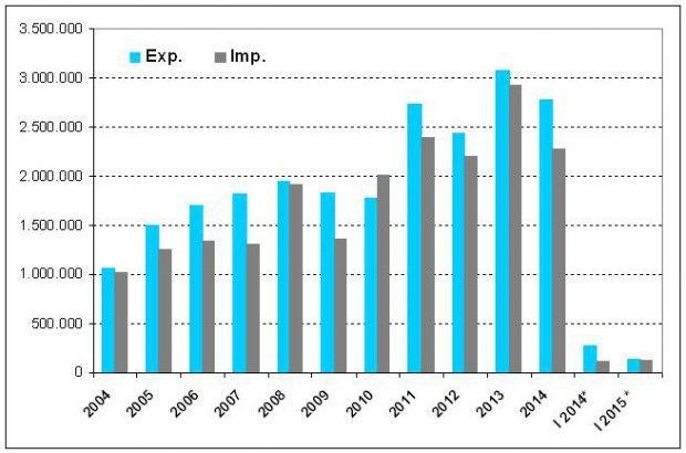 Bilans w handlu między Polską a Norwegią