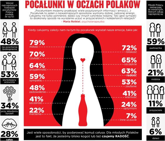 Polacy to całkiem całuśny naród