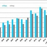 Obroty-handlowe-miedzy-Polska-a-Norwegia-w-okresie-styczen-lipiec-2015-r-spadly