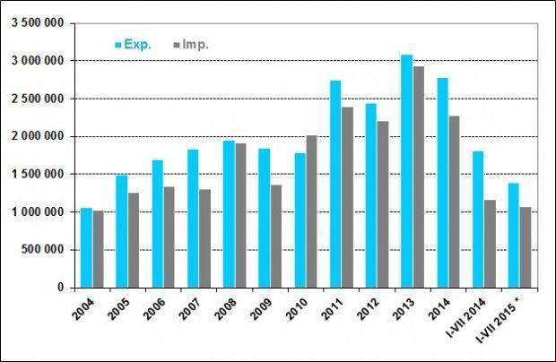 Obroty handlowe między Polską a Norwegią w okresie styczeń-lipiec 2015 r. spadły