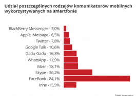 Najczęściej wykorzystywany komunikator mobilny wśród Polaków to Facebook Messenger